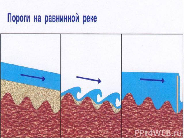 Пороги на равнинной реке (С) Федулова С А,2007