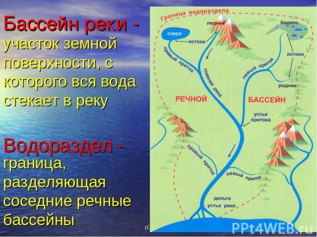 Бассейн реки - Водораздел - участок земной поверхности, с которого вся вода стекает в реку граница, разделяющая соседние речные бассейны (С) Федулова С А,2007