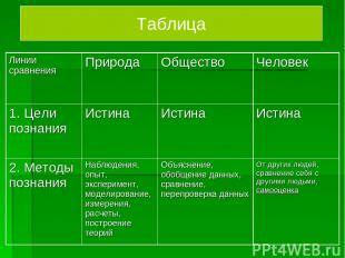 Таблица Линии сравнения Природа Общество Человек 1. Цели познания Истина Истина
