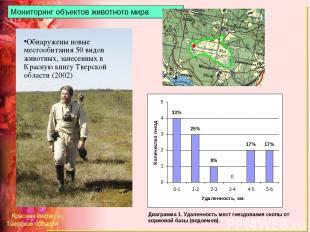 Диаграмма 1. Удаленность мест гнездования скопы от кормовой базы (водоемов). Мон