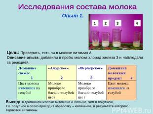 Опыт 1. Цель: Проверить, есть ли в молоке витамин А. Описание опыта: добавили в
