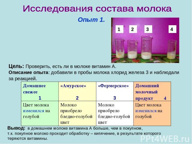 Опыт 1. Цель: Проверить, есть ли в молоке витамин А. Описание опыта: добавили в пробы молока хлорид железа 3 и наблюдали за реакцией. Вывод: в домашнем молоке витамина А больше, чем в покупном, т.к. покупное молоко проходит обработку – кипячение, в …
