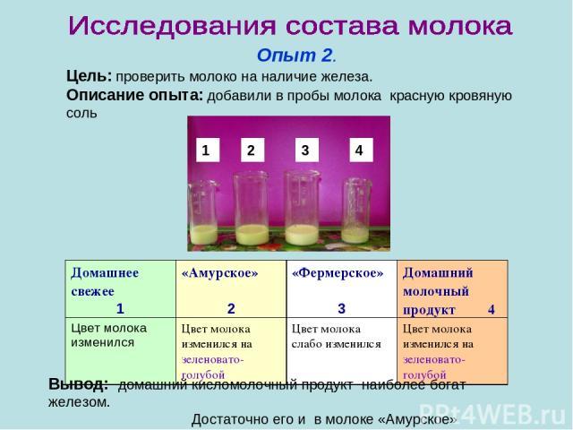 Опыт 2. Цель: проверить молоко на наличие железа. Описание опыта: добавили в пробы молока красную кровяную соль Вывод: домашний кисломолочный продукт наиболее богат железом. Достаточно его и в молоке «Амурское» 4 3 2 1 Домашнее свежее 1 «Амурское» 2…