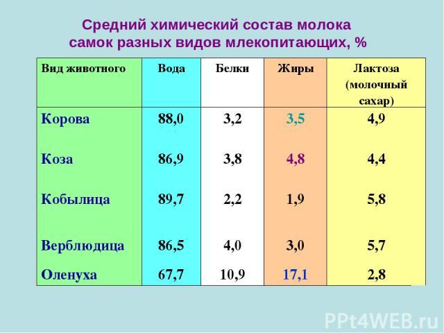 Средний химический состав молока самок разных видов млекопитающих, % Вид животного Вода Белки Жиры Лактоза (молочный сахар) Корова 88,0 3,2 3,5 4,9 Коза 86,9 3,8 4,8 4,4 Кобылица 89,7 2,2 1,9 5,8 Верблюдица 86,5 4,0 3,0 5,7 Оленуха 67,7 10,9 17,1 2,8