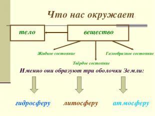 Что нас окружает Именно они образуют три оболочки Земли: гидросферу литосферу ат