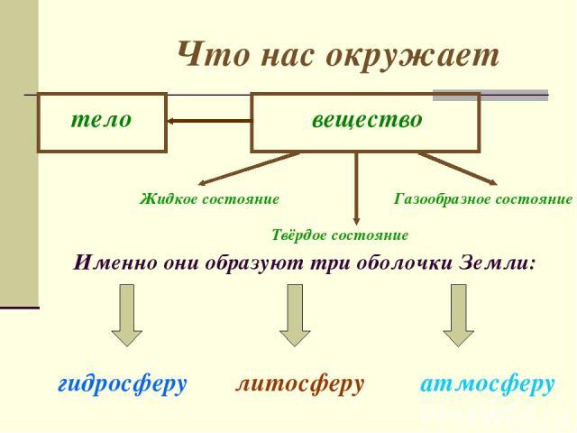Что нас окружает Именно они образуют три оболочки Земли: гидросферу литосферу атмосферу тело вещество Жидкое состояние Твёрдое состояние Газообразное состояние