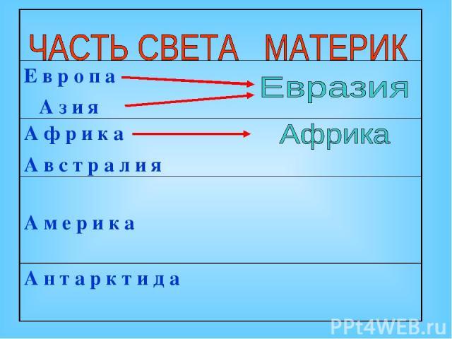 Е в р о п а А з и я А ф р и к а А в с т р а л и я А м е р и к а А н т а р к т и д а