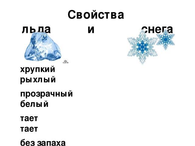 Свойства льда и снега хрупкий рыхлый прозрачный белый тает тает без запаха без запаха бесцветный непрозрачный