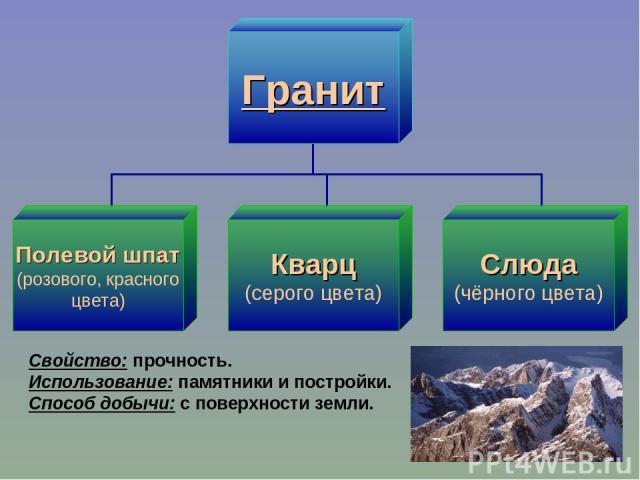 Свойство: прочность. Использование: памятники и постройки. Способ добычи: с поверхности земли.