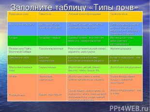 Заполните таблицу «Типы почв» Природная зона Типы почв Условия почвообразования