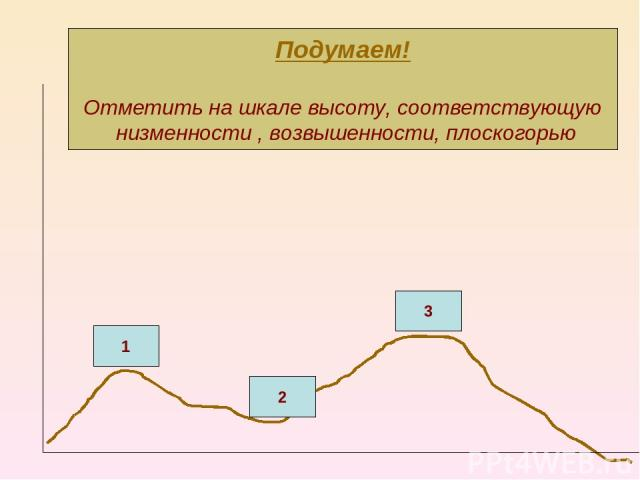 1 2 3 Подумаем! Отметить на шкале высоту, соответствующую низменности , возвышенности, плоскогорью
