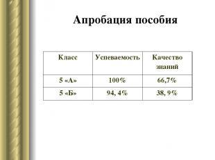 Апробация пособия Класс Успеваемость Качество знаний 5 «А» 100% 66,7% 5 «Б» 94,