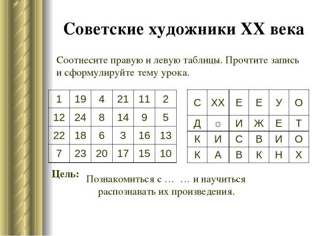 Советские художники XX века Цель: Соотнесите правую и левую таблицы. Прочтите запись и сформулируйте тему урока. Познакомиться с … … и научиться распознавать их произведения. 1 19 4 21 11 2 12 24 8 14 9 5 22 18 6 3 16 13 7 23 20 17 15 10 С XX Е Е У …