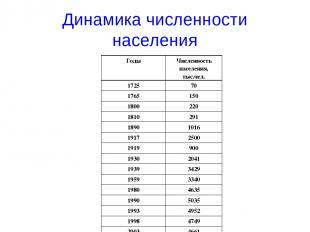 Динамика численности населения Годы Численность населения, тыс.чел. 1725 70 1765