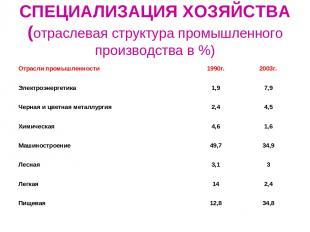 СПЕЦИАЛИЗАЦИЯ ХОЗЯЙСТВА (отраслевая структура промышленного производства в %) От