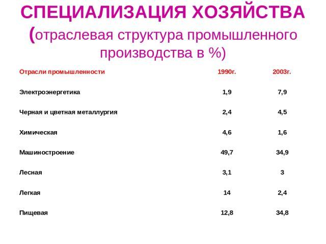 СПЕЦИАЛИЗАЦИЯ ХОЗЯЙСТВА (отраслевая структура промышленного производства в %) Отрасли промышленности 1990г. 2003г. Электроэнергетика 1,9 7,9 Черная и цветная металлургия 2,4 4,5 Химическая 4,6 1,6 Машиностроение 49,7 34,9 Лесная 3,1 3 Легкая 14 2,4 …