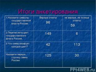 Итоги анкетирования 1.Назовите символы государственной власти России. Верные отв