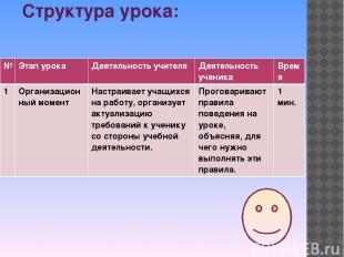 Структура урока: № Этап урока Деятельность учителя Деятельность ученика Время 1