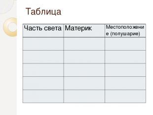 Таблица Часть света Материк Местоположение (полушарие)