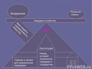 Народ, который подчинился порядкам в государстве Конституция КПСС Тюрьмы и лагер