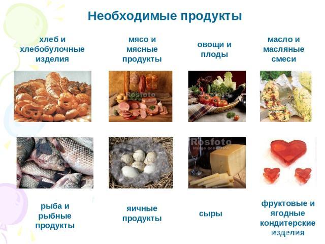 Необходимые продукты хлеб и хлебобулочные изделия овощи и плоды рыба и рыбные продукты масло и масляные смеси яичные продукты мясо и мясные продукты сыры фруктовые и ягодные кондитерские изделия