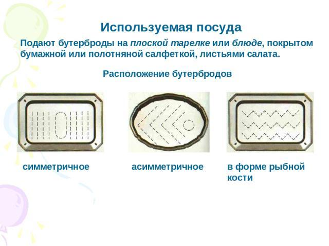 Используемая посуда Подают бутерброды на плоской тарелке или блюде, покрытом бумажной или полотняной салфеткой, листьями салата. Расположение бутербродов симметричное асимметричное в форме рыбной кости