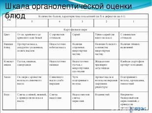 Шкала органолептической оценки блюд Показатель Количество баллов, характеристика
