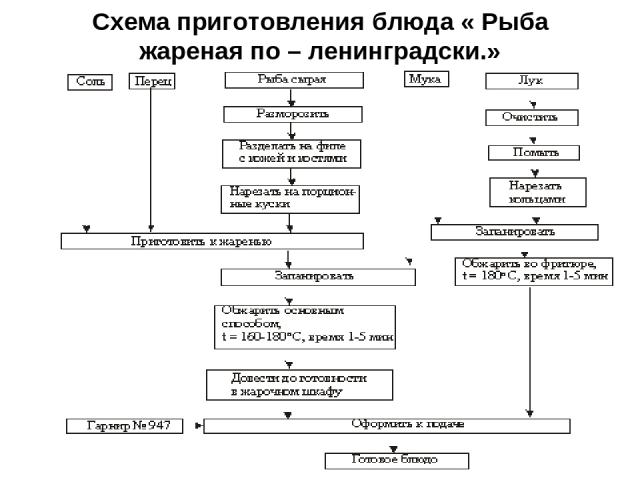 Схема приготовления блюда « Рыба жареная по – ленинградски.»