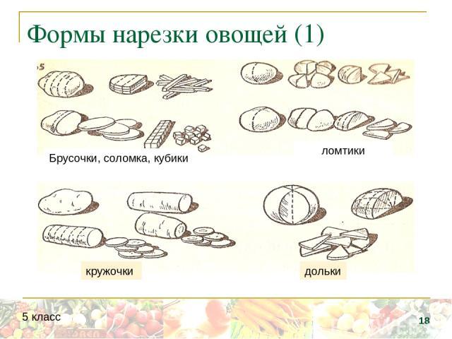 ломтики Брусочки, соломка, кубики дольки кружочки Формы нарезки овощей (1) * 5 класс