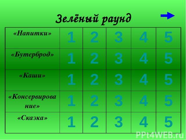 Зелёный раунд «Напитки» 1 2 3 4 5 «Бутерброд» 1 2 3 4 5 «Каши» 1 2 3 4 5 «Консервирование» 1 2 3 4 5 «Сказка» 1 2 3 4 5