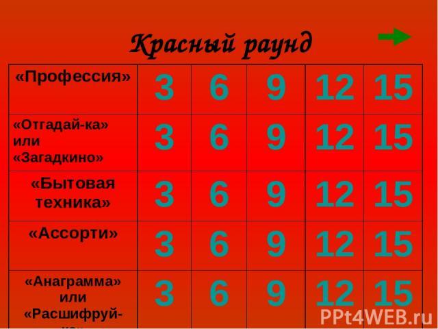 Красный раунд «Профессия» 3 6 9 12 15 «Отгадай-ка» или «Загадкино» 3 6 9 12 15 «Бытовая техника» 3 6 9 12 15 «Ассорти» 3 6 9 12 15 «Анаграмма» или «Расшифруй-ка» 3 6 9 12 15