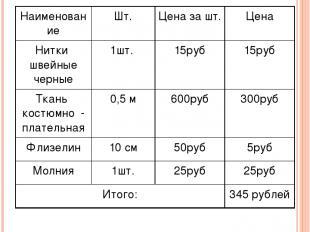 Расчёт на затраты тканей и материалов Наименование Шт. Цена за шт. Цена Нитки шв