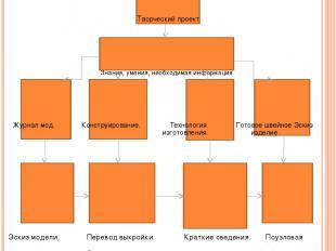 План организации по изготовлению проектируемого изделия (прямая юбка) Творческий