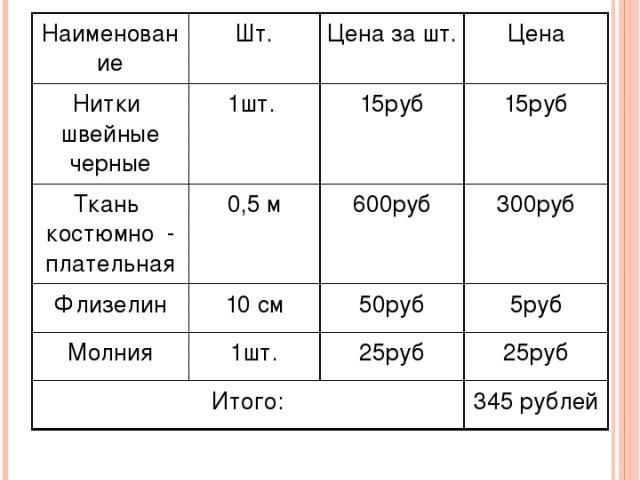 Расчёт на затраты тканей и материалов Наименование Шт. Цена за шт. Цена Нитки швейные черные 1шт. 15руб 15руб Тканькостюмно- плательная 0,5 м 600руб 300руб Флизелин 10 см 50руб 5руб Молния 1шт. 25руб 25руб Итого: 345 рублей