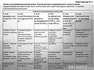 Приложение №3 Этапы пути развития русской кухни. Состав русского национального с