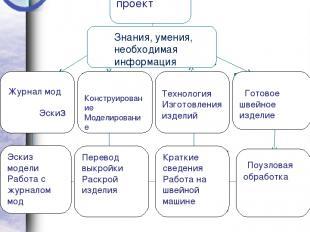 План организации по изготовлению проектируемого изделия Поузловая Конструировани