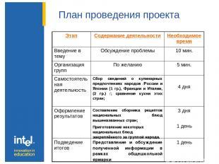 План проведения проекта Этап Содержание деятельности Необходимоевремя Введение в