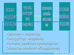 Художник – модельер Конструктор - модельер Технолог швейного производства Операт