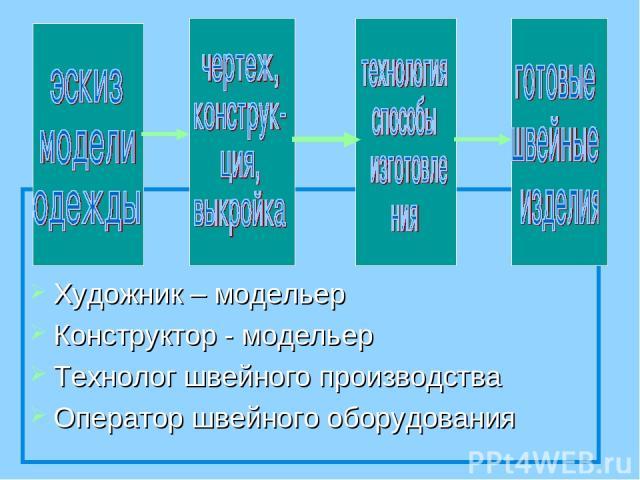 Художник – модельер Конструктор - модельер Технолог швейного производства Оператор швейного оборудования
