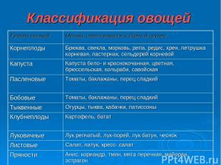Классификация овощей Группа овощей Овощи, относящиеся к данной группе Корнеплоды