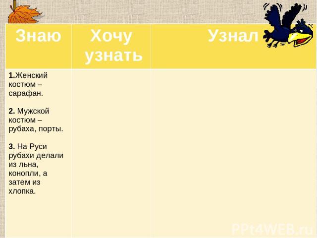 Знаю Хочу узнать Узнал 1.Женский костюм – сарафан. 2. Мужской костюм – рубаха, порты. 3. На Руси рубахи делали из льна, конопли, а затем из хлопка.