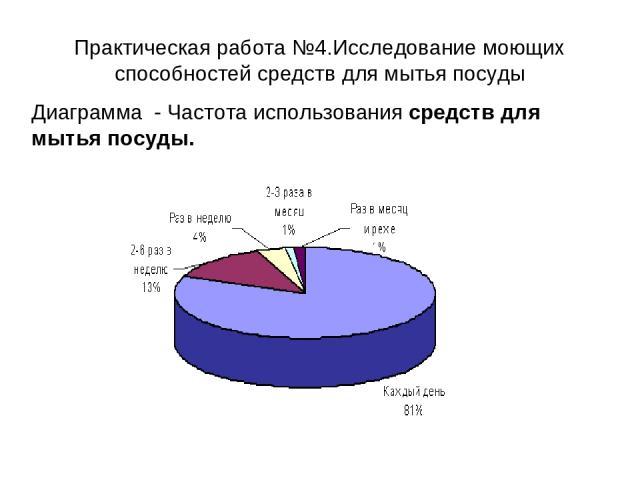 Практическая работа №4.Исследование моющих способностей средств для мытья посуды Диаграмма - Частота использования средств для мытья посуды.