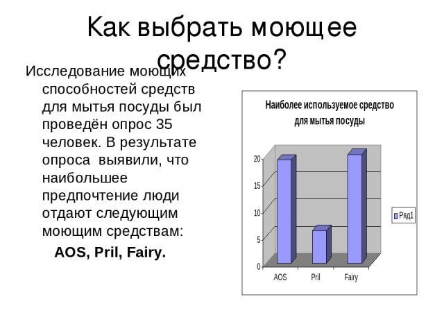 Как выбрать моющее средство? Исследование моющих способностей средств для мытья посуды был проведён опрос 35 человек. В результате опроса выявили, что наибольшее предпочтение люди отдают следующим моющим средствам: AOS, Pril, Fairy.