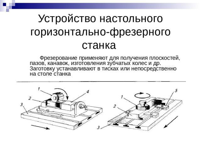 Устройство настольного горизонтально-фрезерного станка Фрезерование применяют для получения плоскостей, пазов, канавок, изготовления зубчатых колес и др. Заготовку устанавливают в тисках или непосредственно на столе станка