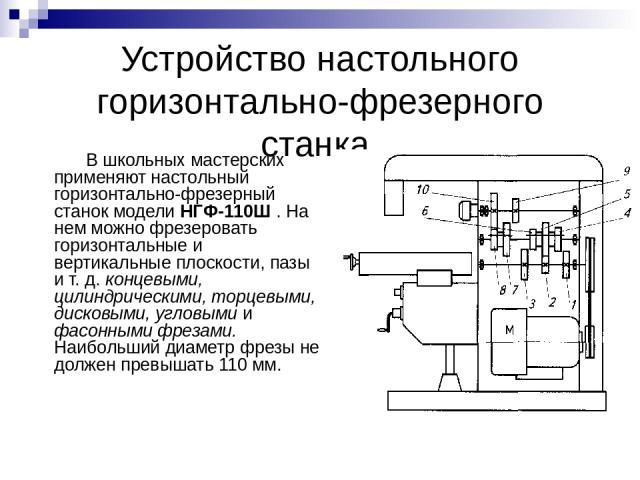 Устройство настольного горизонтально-фрезерного станка В школьных мастерских применяют настольный горизонтально-фрезерный станок модели НГФ-110Ш . На нем можно фрезеровать горизонтальные и вертикальные плоскости, пазы и т. д. концевыми, цилиндрическ…