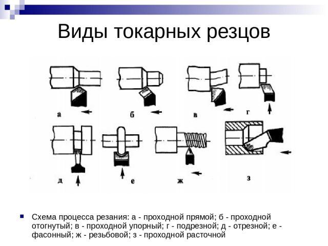 Виды токарных резцов Схема процесса резания: а - проходной прямой; б - проходной отогнутый; в - проходной упорный; г - подрезной; д - отрезной; е - фасонный; ж - резьбовой; з - проходной расточной