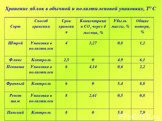 Срок хранения сухофруктов
