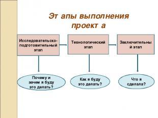 Этапы выполнения проекта Исследовательско-подготовительный этап Технологический