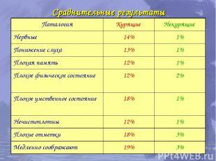 Сравнительные результаты Паталогия Курящие Некурящие Нервные 14% 1% Понижение сл