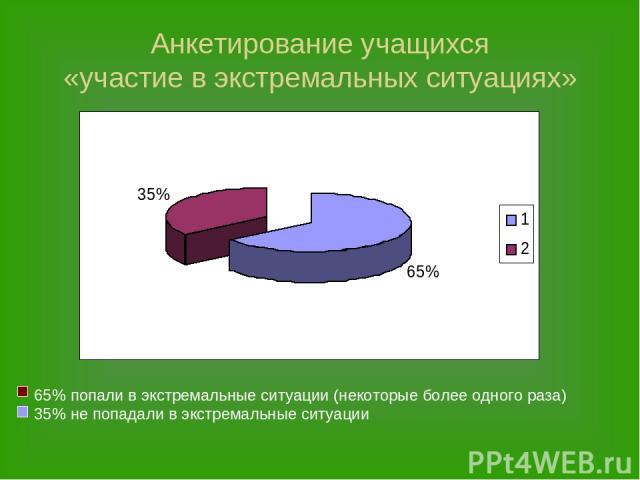 Анкетирование учащихся «участие в экстремальных ситуациях»